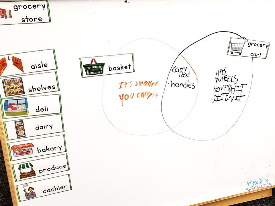 Example of student's work using a Venn diagram to compare and contrast basket and grocery cart.